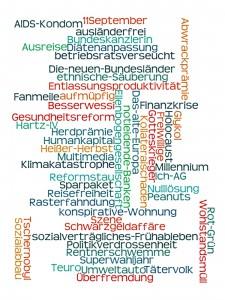 Wörter und Unwörter Tagcloud - Teppich